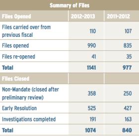 Taxpayers' Ombudsman file summaries 2012-2013