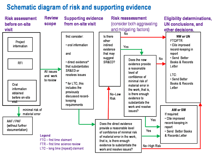 Schematic diagram of risk and supporting evidence (Chart)