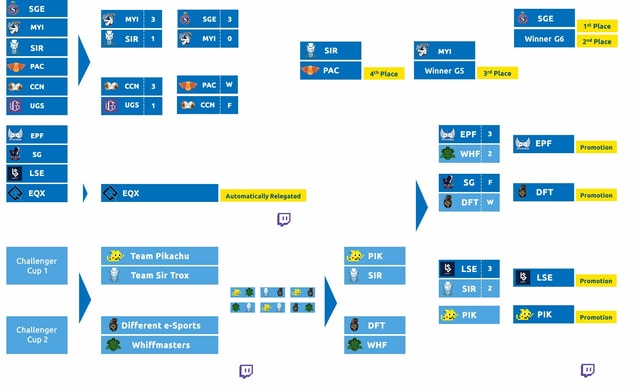 The tournament tree at a glance