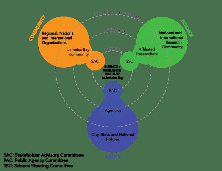 SRIJB Relationship Diagram