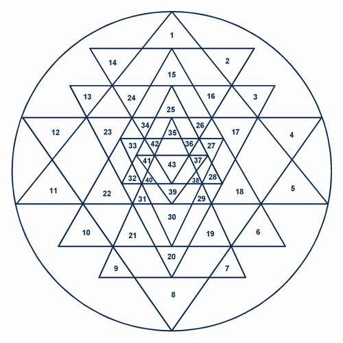 yantra 43 triangles 500 sri yantra sreenivasarao's blogs