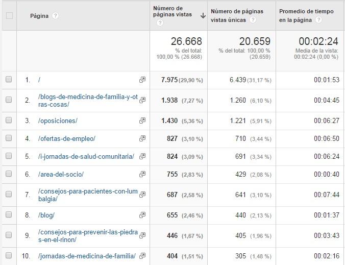 Informe web y redes sociales