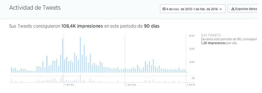 Tweets impresiones 90 días