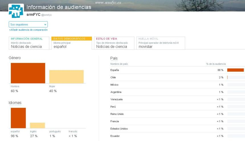 Twitter audiencias