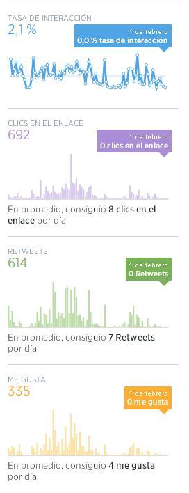 Twitter interacciones