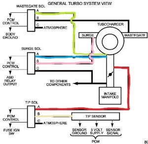 srt4 turbo vacuum diagram  Dodge SRT Forum