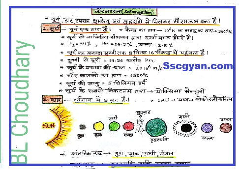 Gography Handwriten Notes PDF