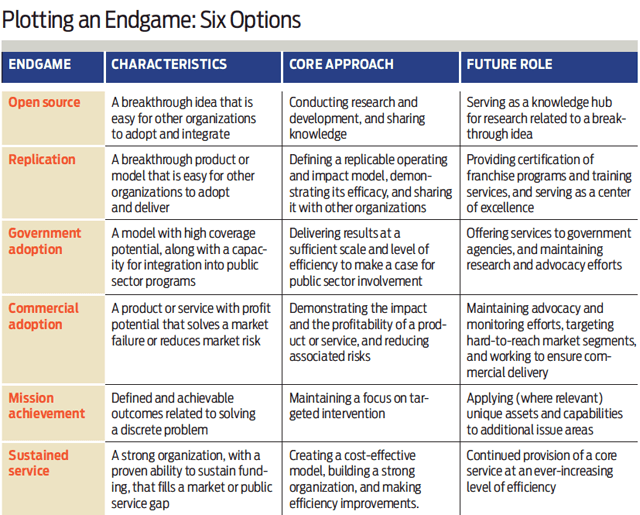 Plotting an Endgame: Six Options - Winter 2015 issue of the Stanford Social Innovation Review