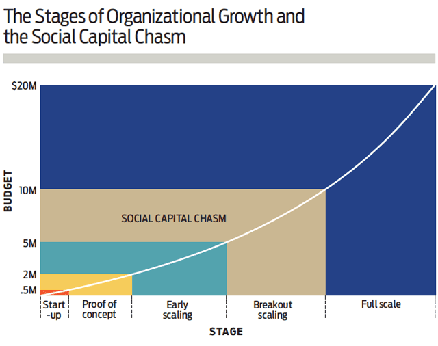 The Stages of Organisational Growth and Social Capital Chasm