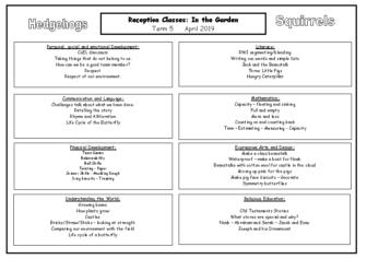 Term 5 Topic Map pdf