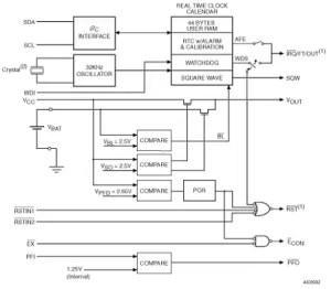 M41ST85W  3033 V I²C bination realtime clock, NVRAM supervisor and microprocessor