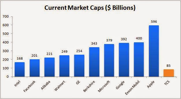 World's Biggest market Cap Companies