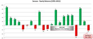 Sensex – Yearly Returns of last 20 years