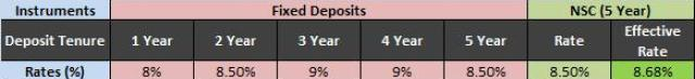 Interest Rates NSC