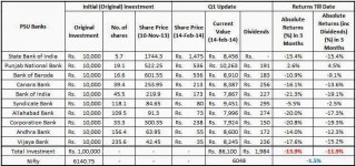 Detailed PSU Banks Tracker Portfolio - Quarter 1 Update