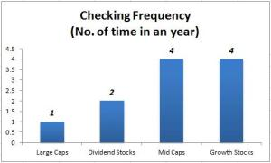 How often should you check your stock portfolio?