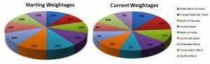 10 Stock PSU Banks Portfolio – 1st Year Performance Update