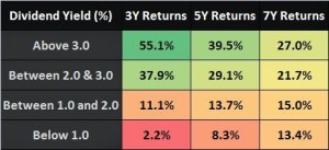 Dividend Yield Analysis of Nifty in 2015 (Since last 16+ Years)