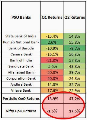 PSU Banks Volatility