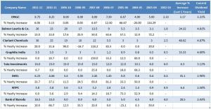 Dividend History of Indian companies – 10 Years