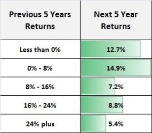 Last 5 Years, Next 5 Years – A small study on Indian Stock Markets