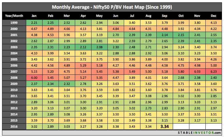 historical nifty pb ratio