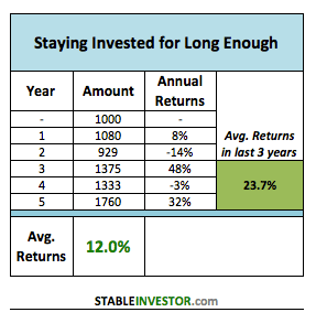 staying invested long term