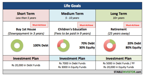 sample financial plan