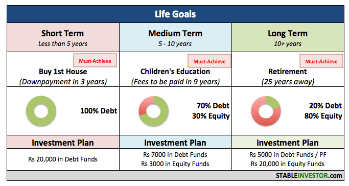 goals financial planning