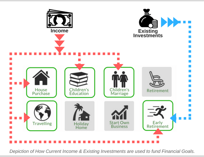 Income to Financial Goals