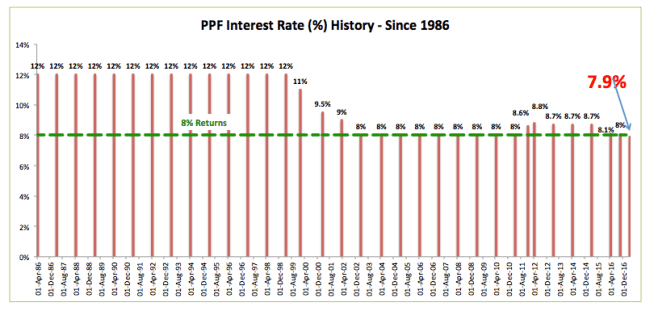 PPF Rate History upto 2017