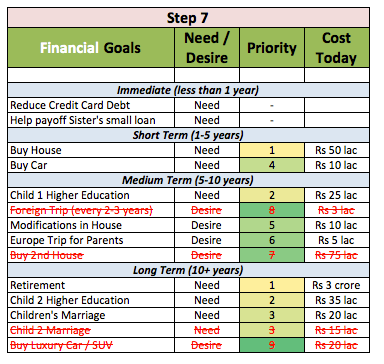 financial goal rationaliztion