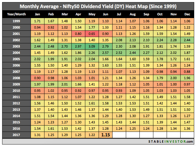 Historical Nifty Dividend Yield 2017 June