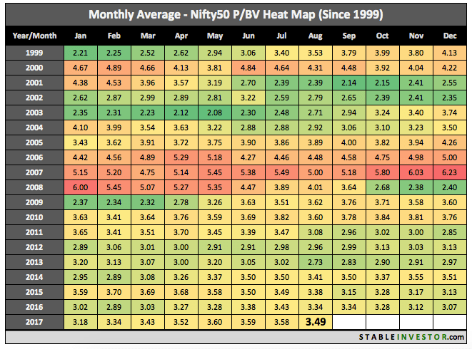 Historical Nifty Book Value 2017 August