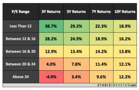 Nifty PE Ratio Return Patterns