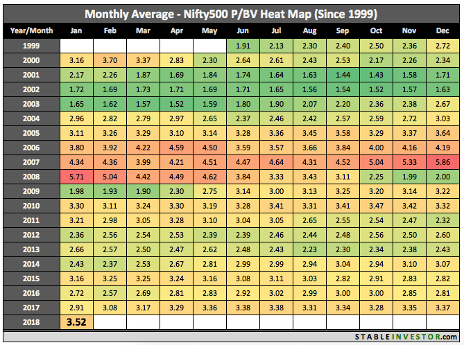 Historical Nifty 500 Book Value 2018 January