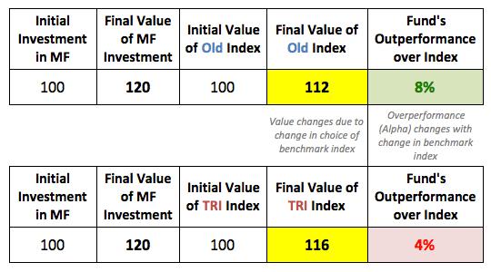 Total Return benchmark Indian mutual funds