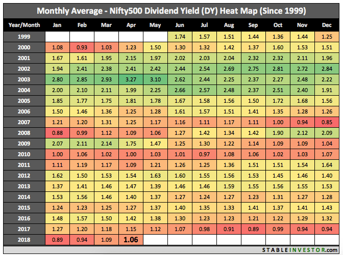 Historical Nifty 500 Dividend Yield 2018 April