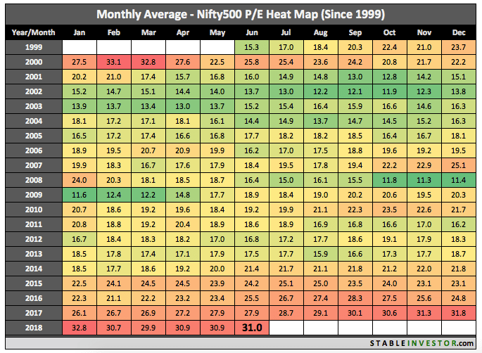 Historical Nifty 500 PE 2018 June