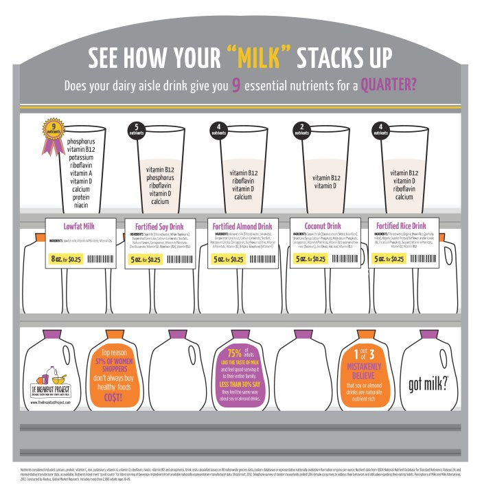 How Does Your Milk Stack Up