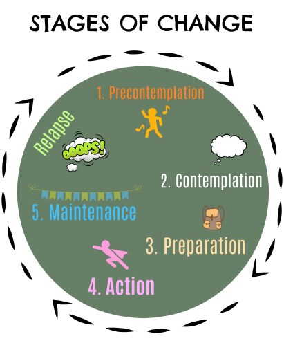 Stages of Change by Stacey Mattinson, MS, RDN, LD