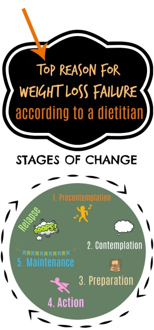 Top Reason for Weight Loss Failure by Stacey Mattinson, MS, RDN, LD