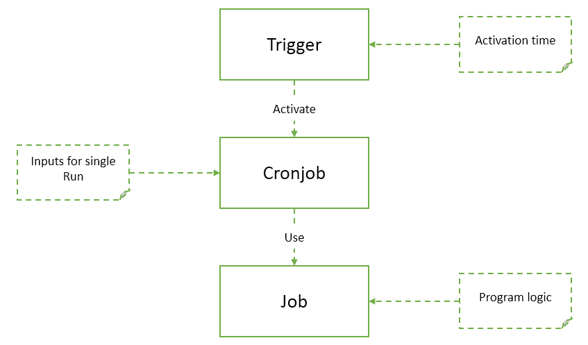 concept of cronjob in hybris