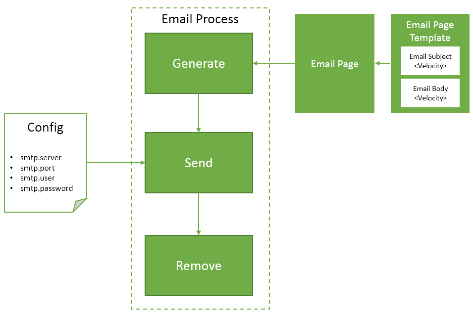 Email Process Overview In Hybris