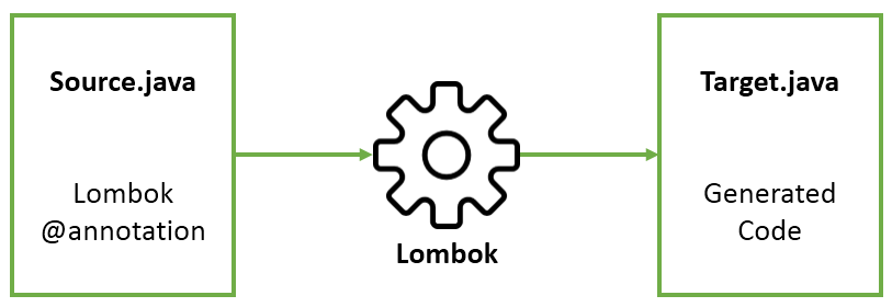 Project Lombok overview