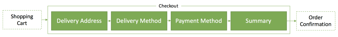 Overview of the checkout in Hybris
