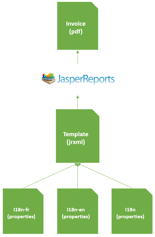 Generate PDF document using JasperReports and Spring boot