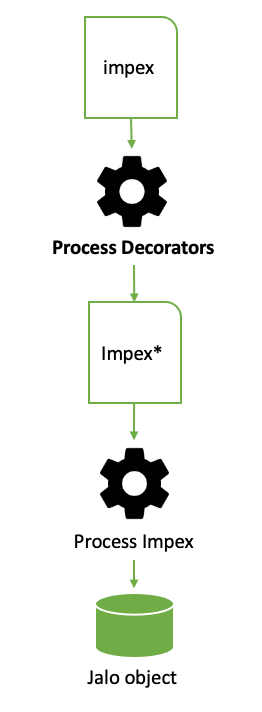 Impex Decorator life cycle in Hybris