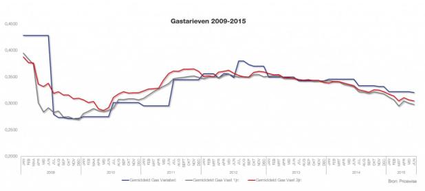 gas tarieven prijzen 2015