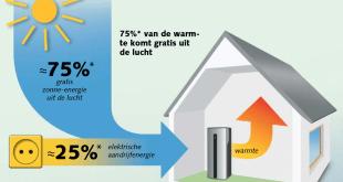 informatieavond warmtepompen reeshofwarmte
